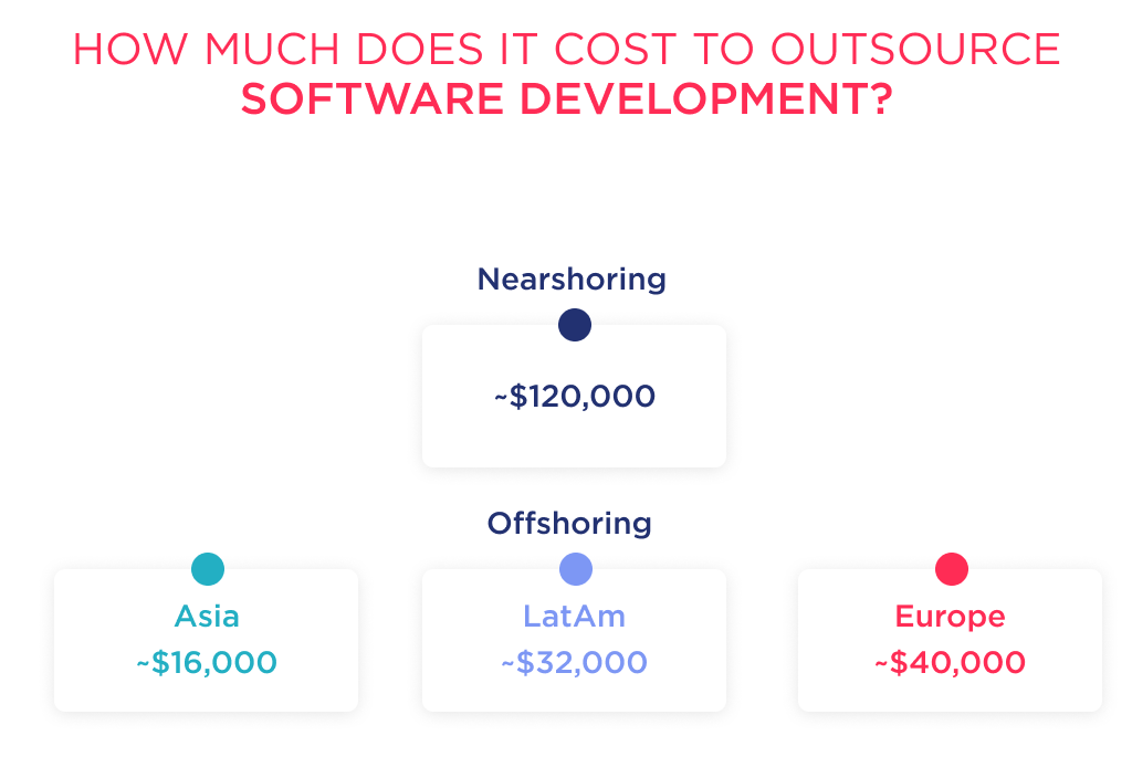 How much does it cost to outsource software development? Check out this spreadsheet to understand the costs across the globe