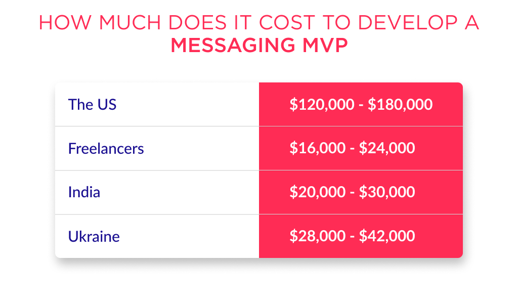 How much does it cost to make a messenger app? It depends on the team, complexity of features and design.