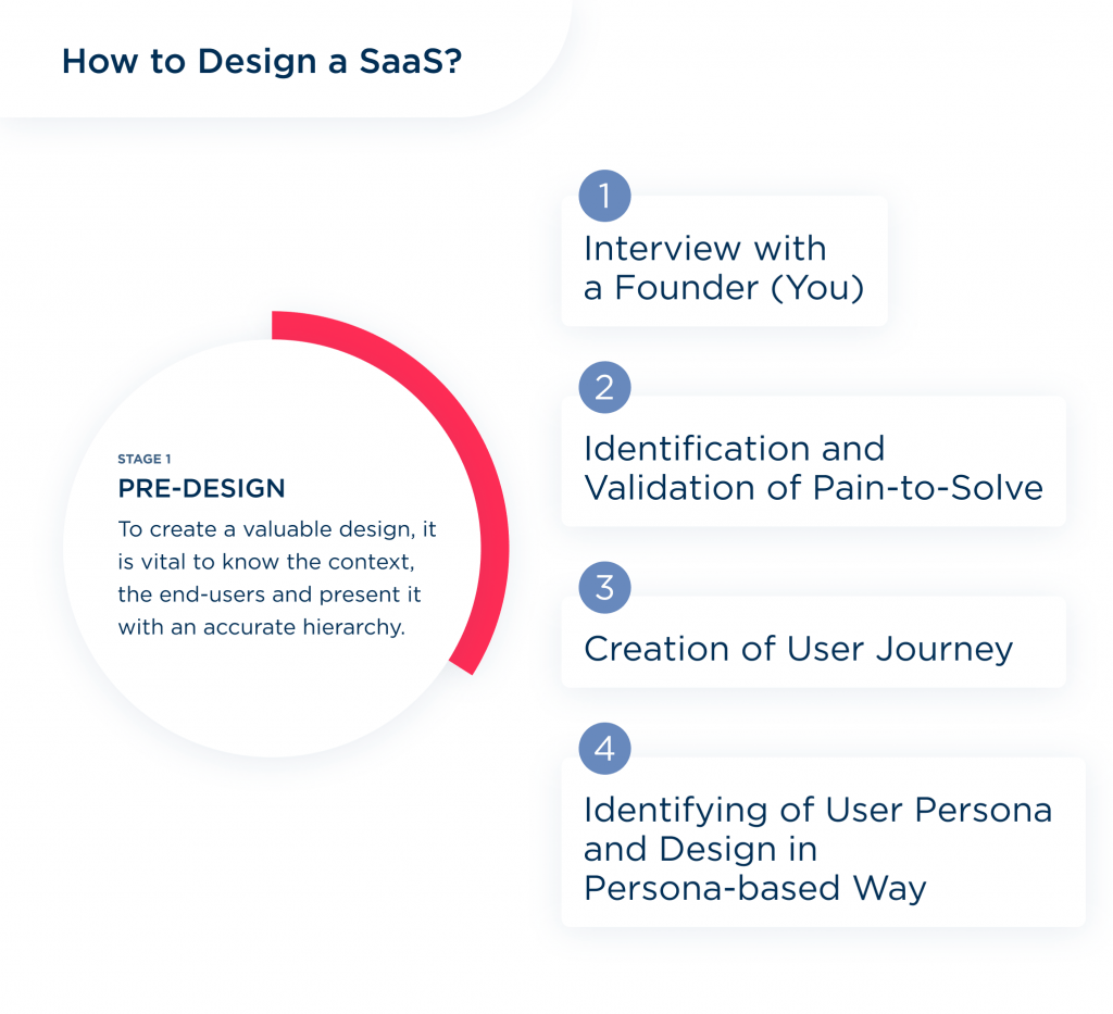 The research part is very important to follow to find out how to design a product as saas