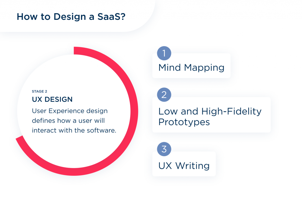 The second stage to find out how to design the product like saas is UX design
