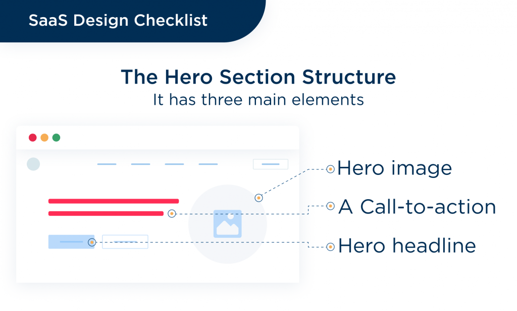 The hero screen is a very important to design a saas in conversion-based way