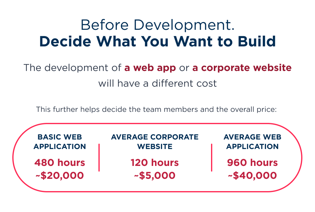Before launching healthcare website development process, define what kind of delivery you are interested in