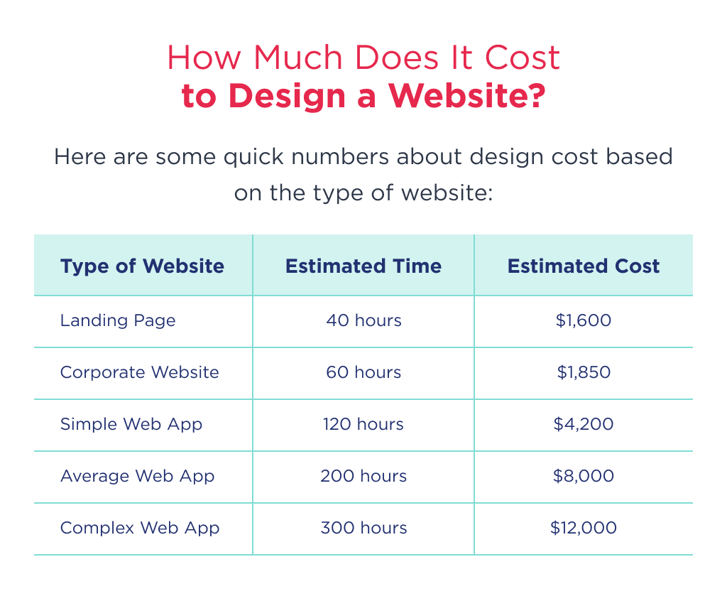This is a spreadsheet with an average cost of website design depending on its type