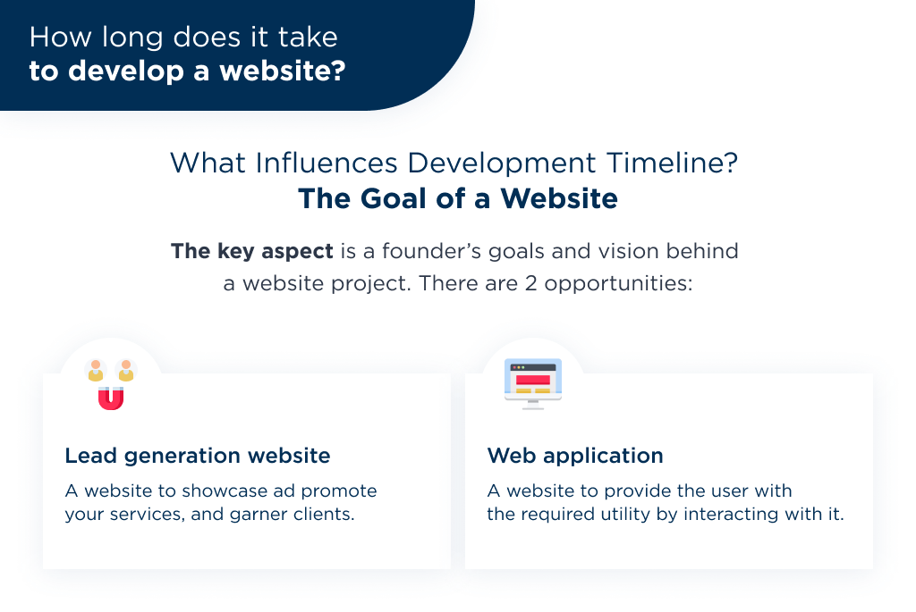 The proper answer on how long does it take to build a website first of all depends on the goal of a project