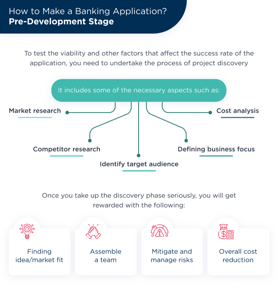 The discovery phase of your future MVP will significantly decrease required banking app development cost to risk mitigation and in-depth timeline planning