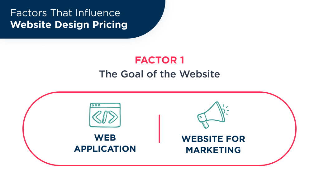 The first factor, that influence web site designing cost is a website type: landing page for marketing or web application