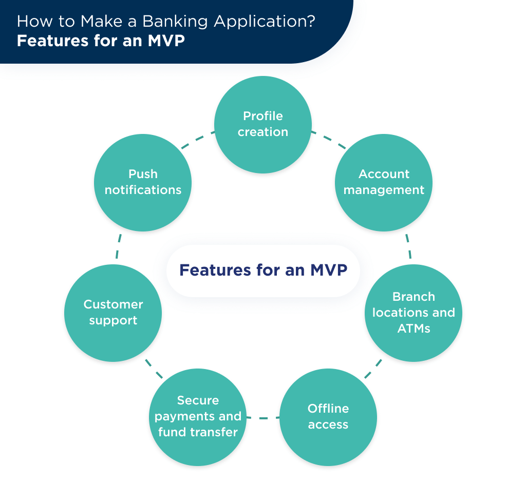One of the key factor choosing banking app developers is expertise to offer the proper features list