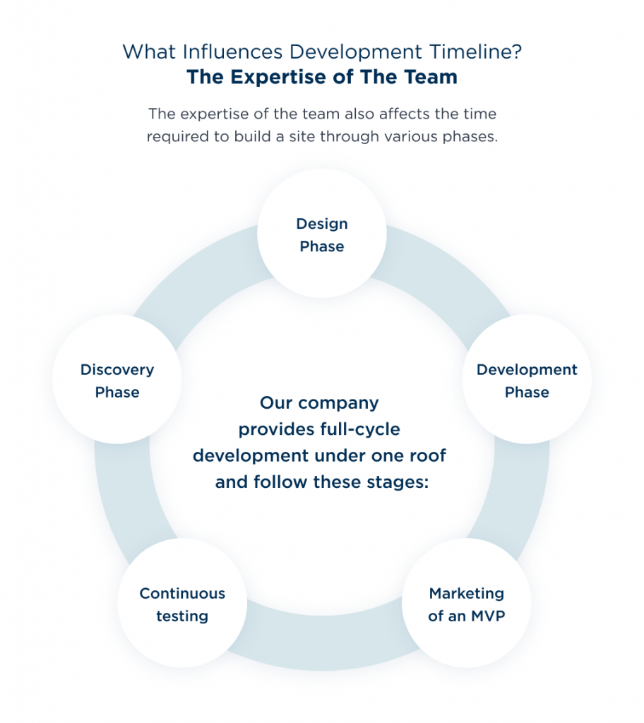 Finally, the average time to create a website based on expertise and experience of a team engaged