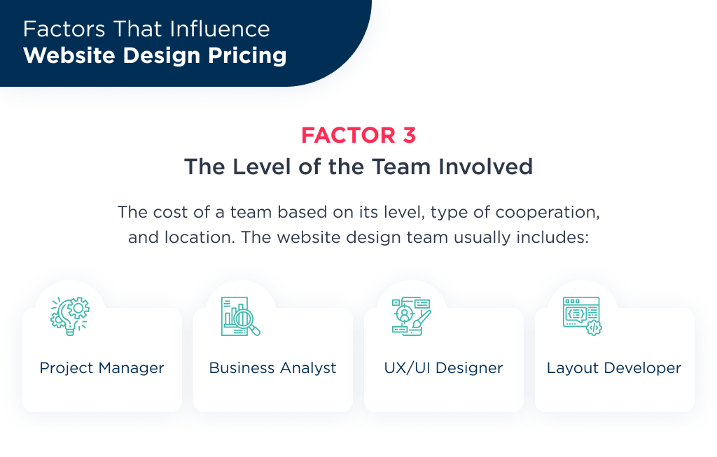 The third factor influences the average price for website design is level and location of team involved in the project