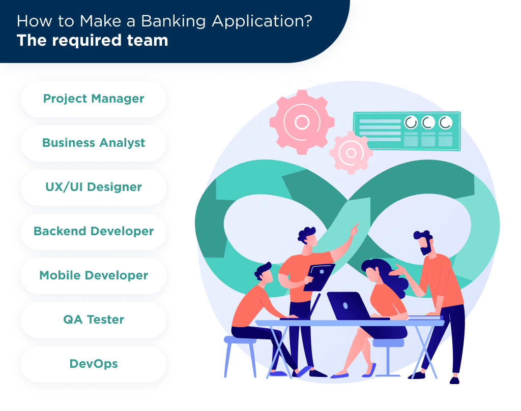 There is the most complex team structure of banking app developers to provide you with a top-notch MVP