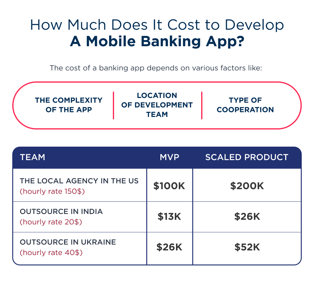 On this spreadsheet, there is a banking app development cost in different locations and teams