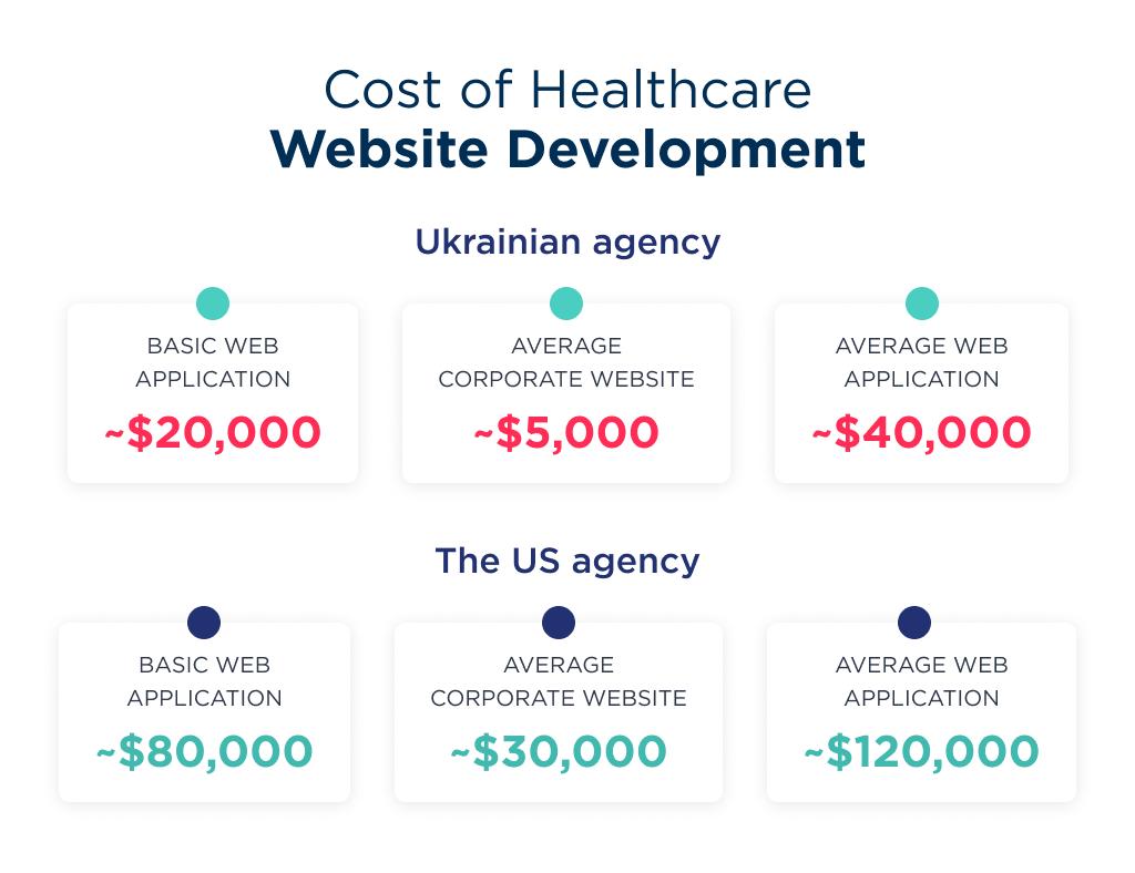 The spreadsheet of healthcare web development cost