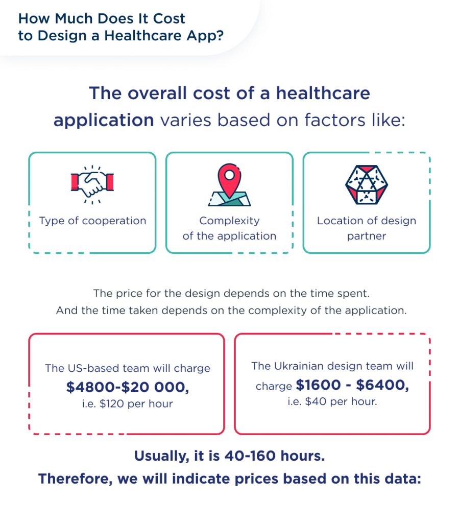 How much does healthcare mobile app design cost in different countries?