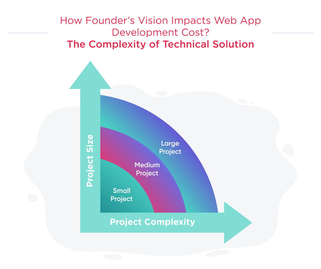 The average cost of web application development depends on 2 key factors: the size and complexity of the project
