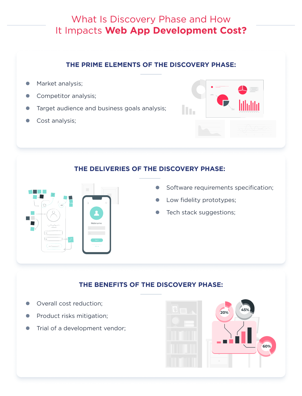 The discovery phase helps to define custom web application development cost in a budget-wise way