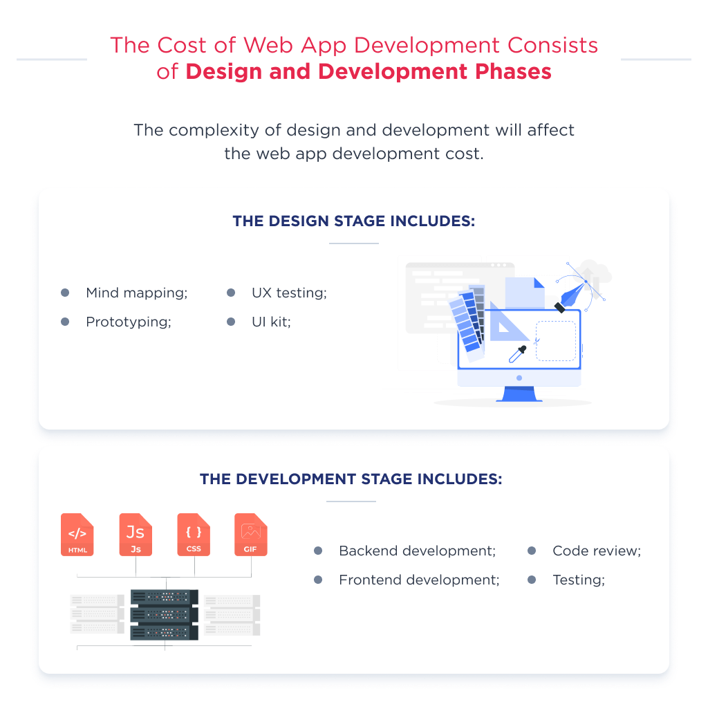 The complexity of design and development parts define how much does it cost to develop a web app