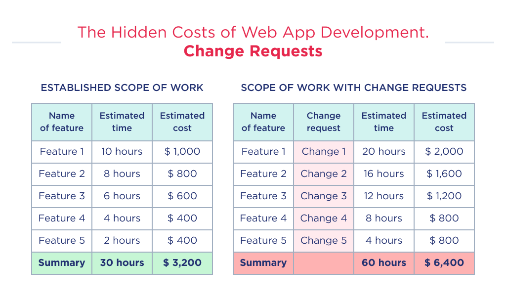 You can see how change requests change web application development cost