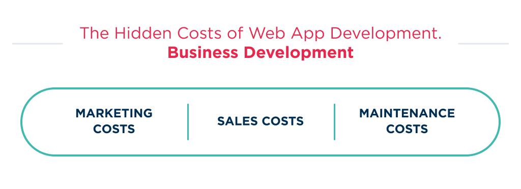 There is an overview of hidden costs, that is a part of web app development cost in product-development context