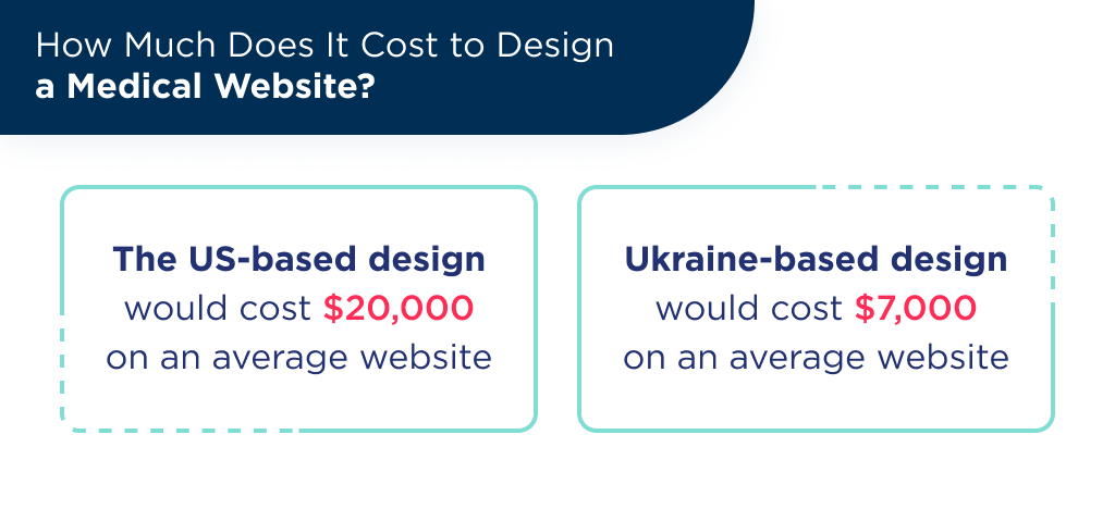 How much does it cost to design medical website?