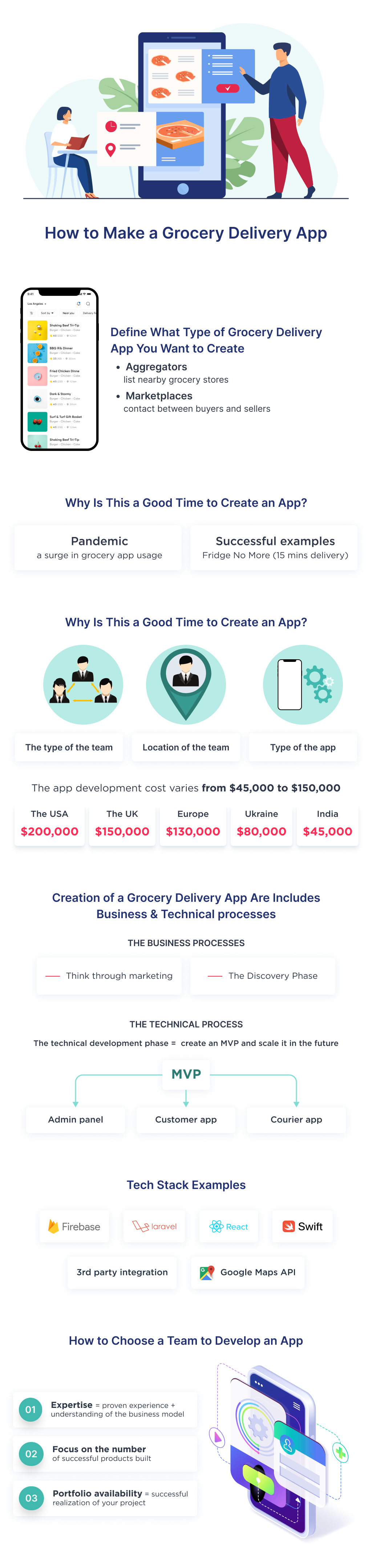 This infographic covers a step-by-step process of grocery app development from scratch