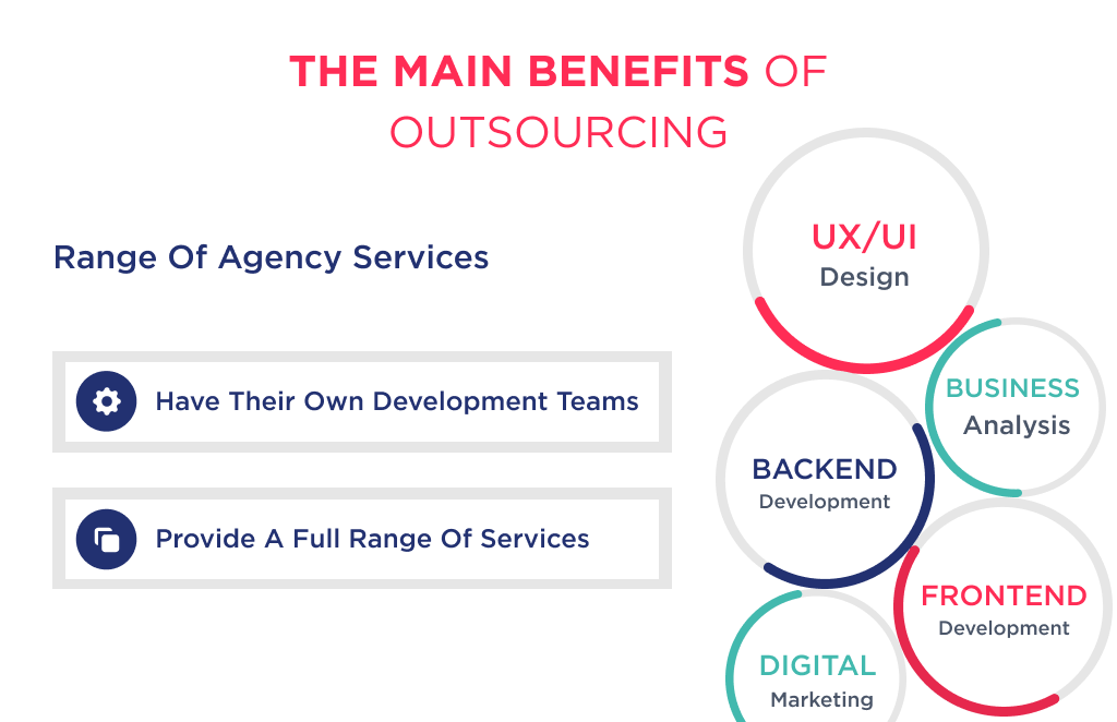 The illustration shows second of the advantages of outsourcing is that agencies cover full-cycle design, development, and maintenance services