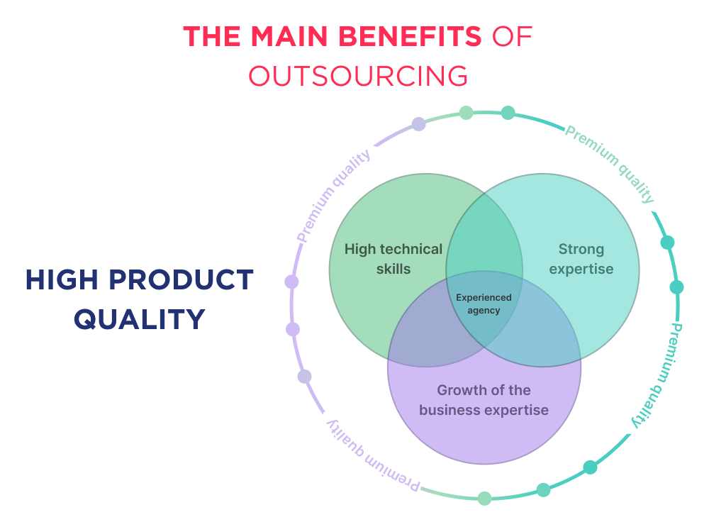 The illustration shows third of the advantages of outsourcing is high product quality
