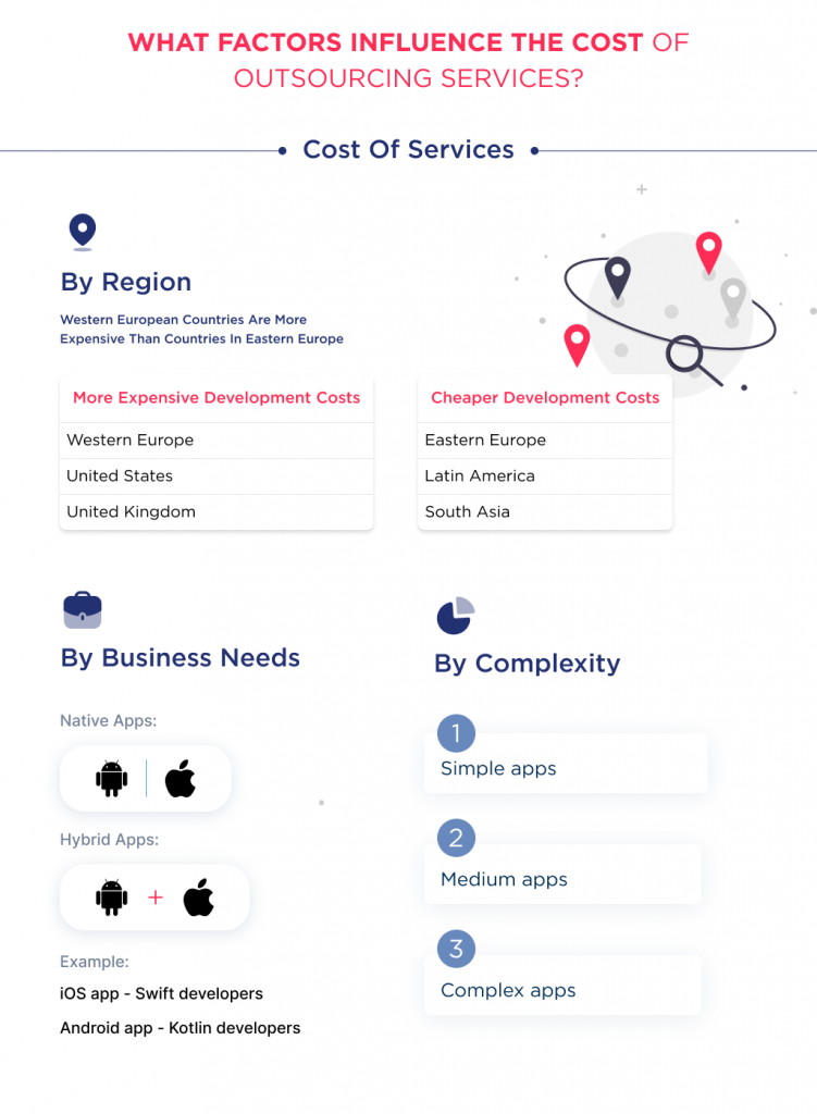 The illustration shows what factors affect the cost of outsourcing mobile app services