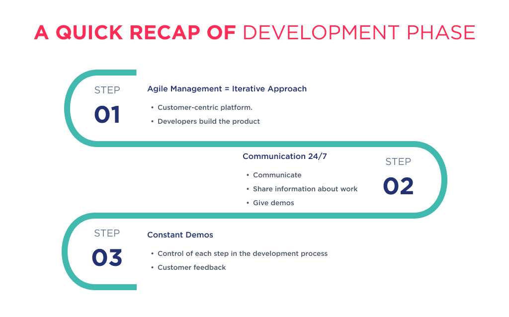 Illustration shows the quick recap of development phase when you cooperate with outsource app development agency
