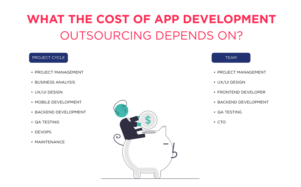 The illustration shows what affects the cost of outsourced application development