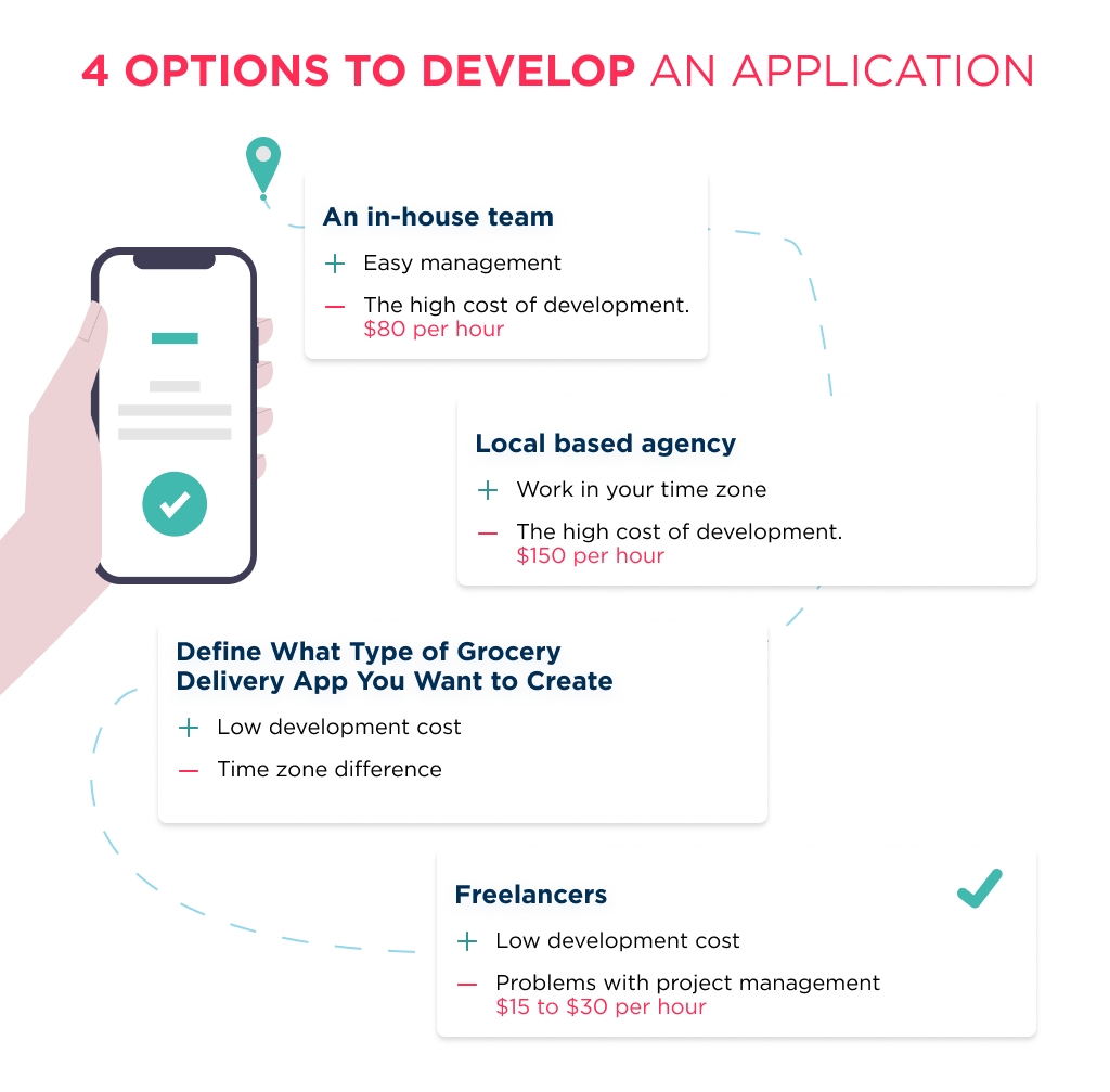 The illustration shows what the options are for developing an application comparing in-house and outsource options