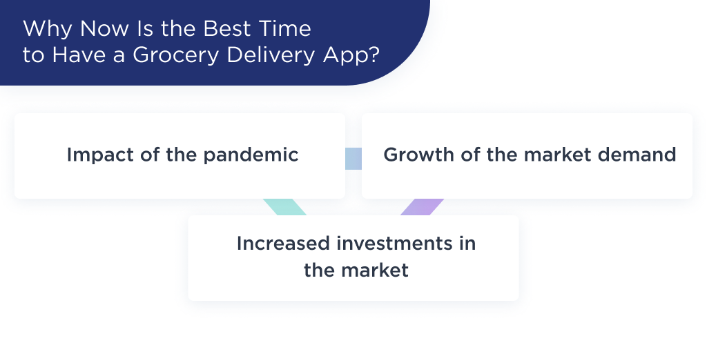 The illustration shows the 3 main factors that show us why now is the best time to have a grocery delivery app