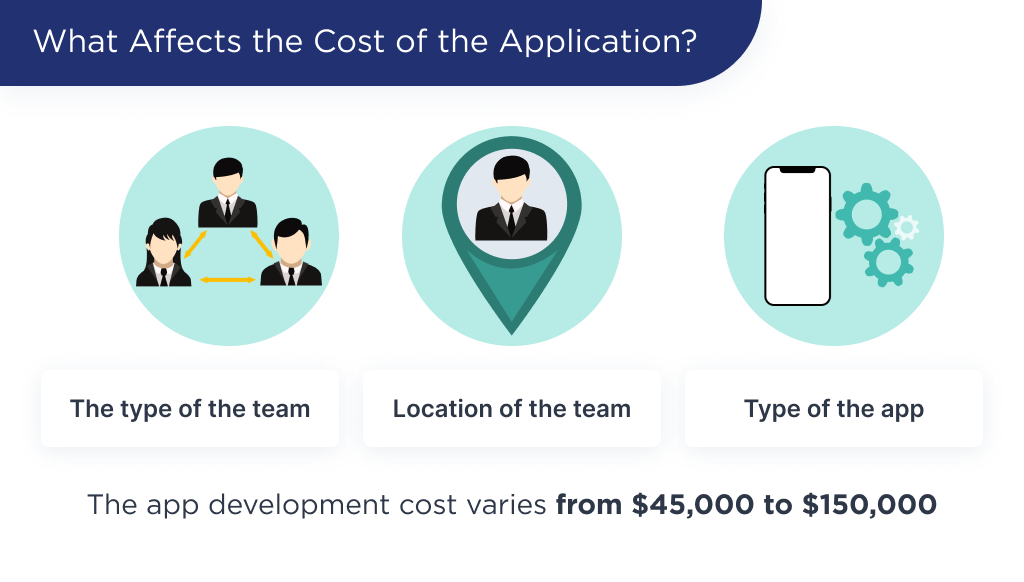 The illustration shows 3 factors, that affect the cost of grocery delivery app development