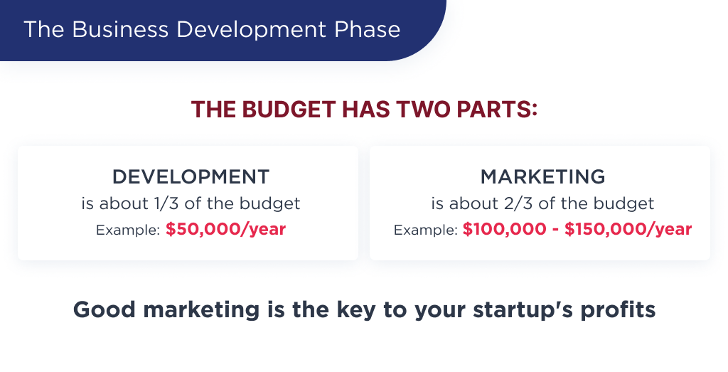 On this picture you can see a formula, that define the marketing budget as a part of startup development budget. Marketing costs 2-3 more times, than development budget.
