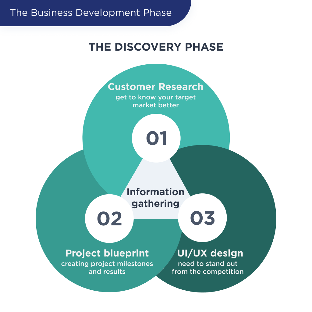 The illustration shows highlights which steps shape the discovery phase