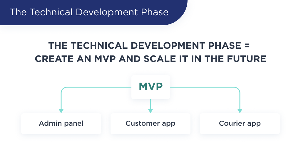 On this picture you can see 3 roles of a grocery delivery app to develop in the MVP version