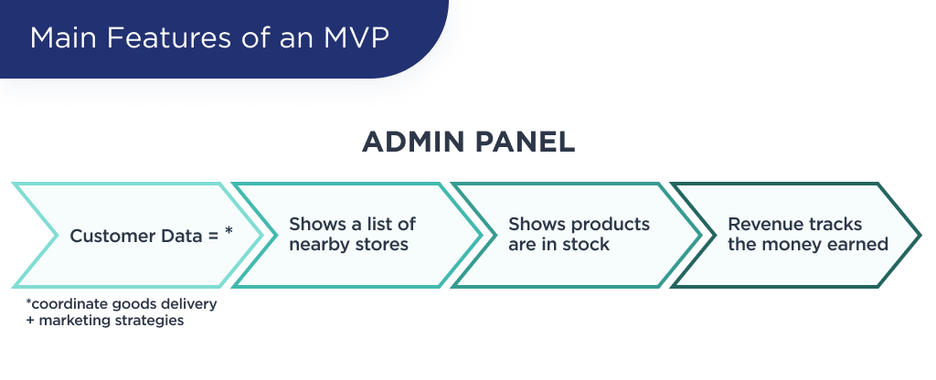 The illustration shows main features of an grocery delivery MVP for an admin panel