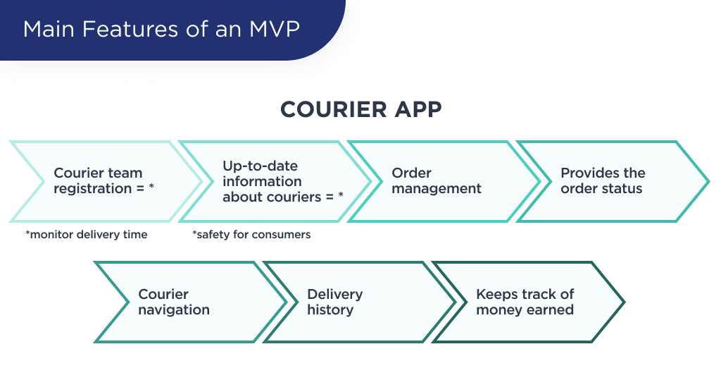 The illustration shows main features of an grocery delivery MVP of a courier role