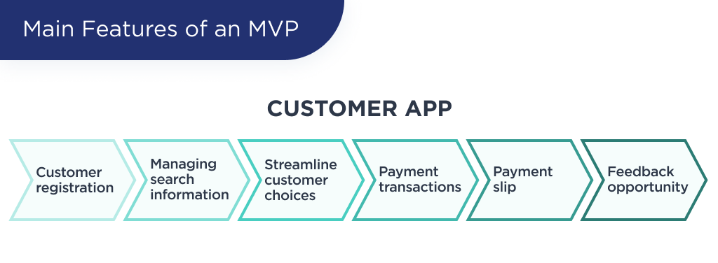 The illustration shows main features of an grocery delivery MVP of a customer role
