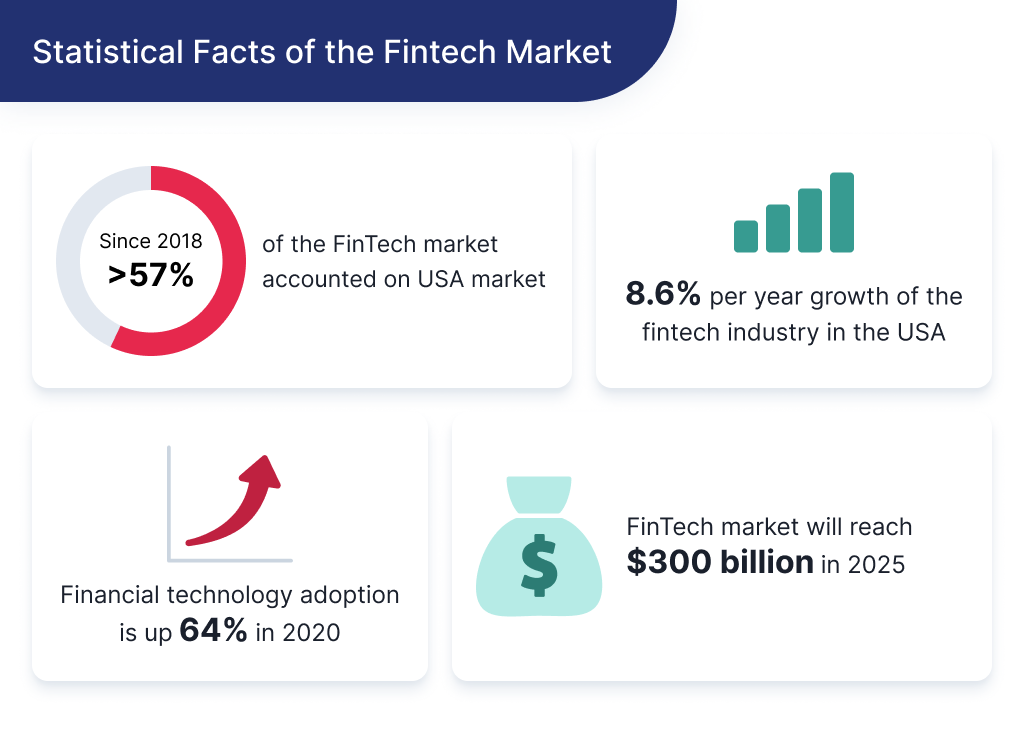 On this picture you can see statistical facts of the FinTech Market which talk about why now is the right time to create a fintech startup