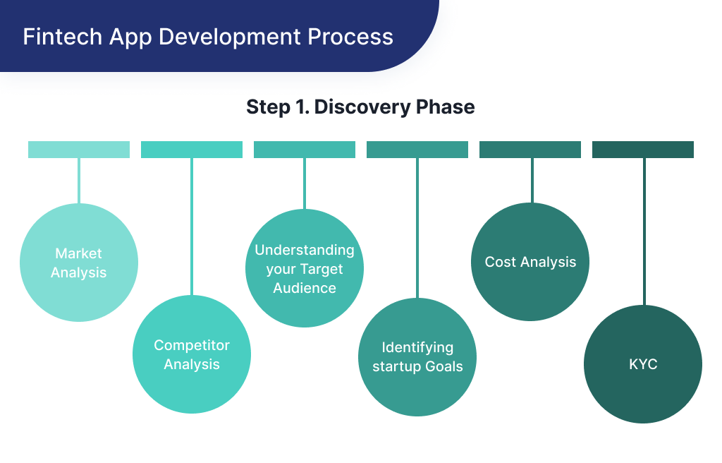 On this picture you can see the details of discovery phase - an initial step of startup a new FinTech startup