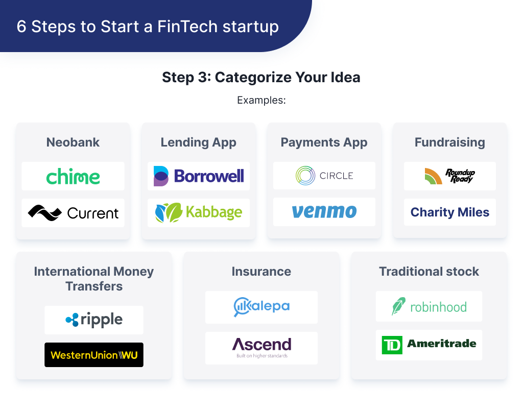 This illustration shows how to categorize idea for a FinTech startup to be able discuss it with developers
